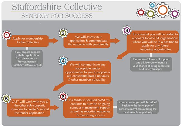 How does Staffordshire Collective work